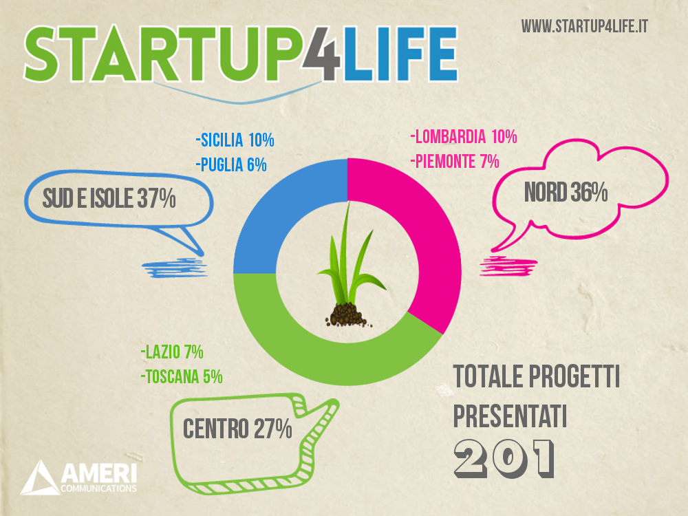 startup4life